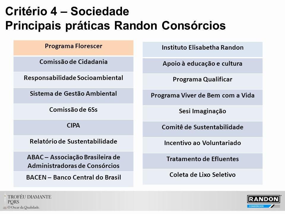 Critério 4 – Sociedade Principais práticas Randon Consórcios Programa Florescer Comissão de Cidadania Responsabilidade Socioambiental Sistema de Gestão Ambiental Comissão de 6Ss CIPA Relatório de Sustentabilidade ABAC – Associação Brasileira de Administradoras de Consórcios BACEN – Banco Central do Brasil Instituto Elisabetha Randon Apoio à educação e cultura Programa Qualificar Programa Viver de Bem com a Vida Sesi Imaginação Comitê de Sustentabilidade Incentivo ao Voluntariado Tratamento de Efluentes Coleta de Lixo Seletivo