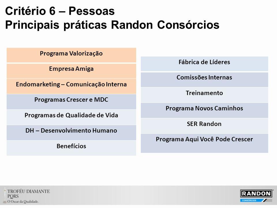 Critério 6 – Pessoas Principais práticas Randon Consórcios Programa Valorização Empresa Amiga Endomarketing – Comunicação Interna Programas Crescer e