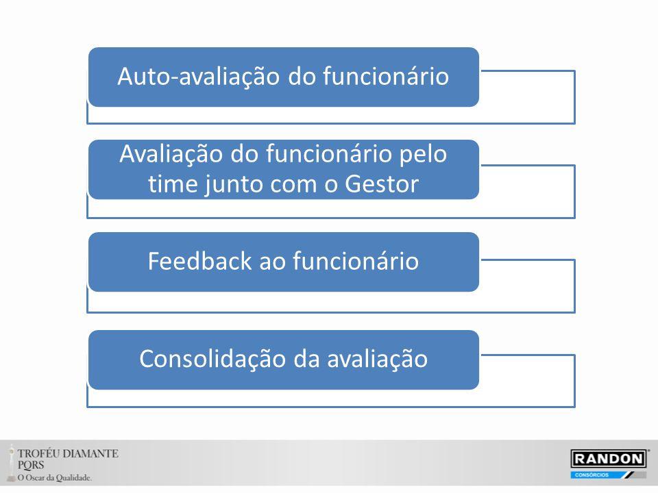 Auto-avaliação do funcionário Avaliação do funcionário pelo time junto com o Gestor Feedback ao funcionárioConsolidação da avaliação