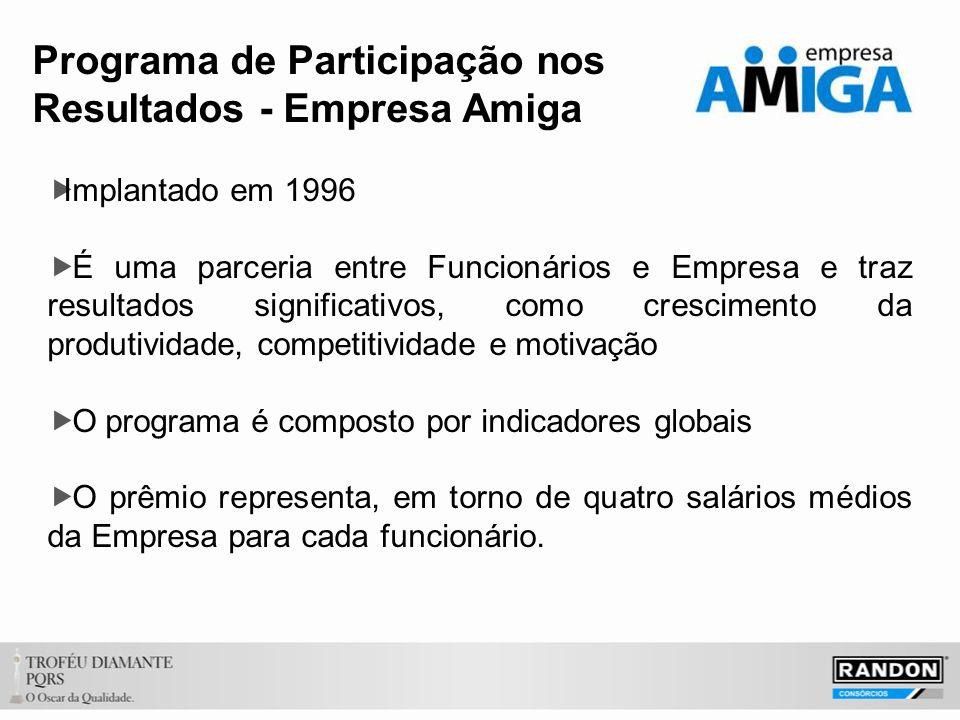 Programa de Participação nos Resultados - Empresa Amiga Implantado em 1996 É uma parceria entre Funcionários e Empresa e traz resultados significativo