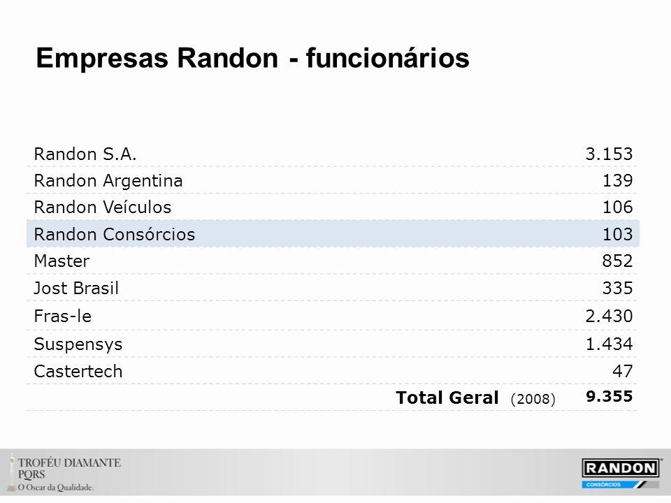Empresas Randon - funcionários Randon S.A.3.153 Randon Argentina139 Randon Veículos106 Randon Consórcios103 Master852 Jost Brasil335 Fras-le2.430 Suspensys1.434 Castertech47 Total Geral (2008) 9.355