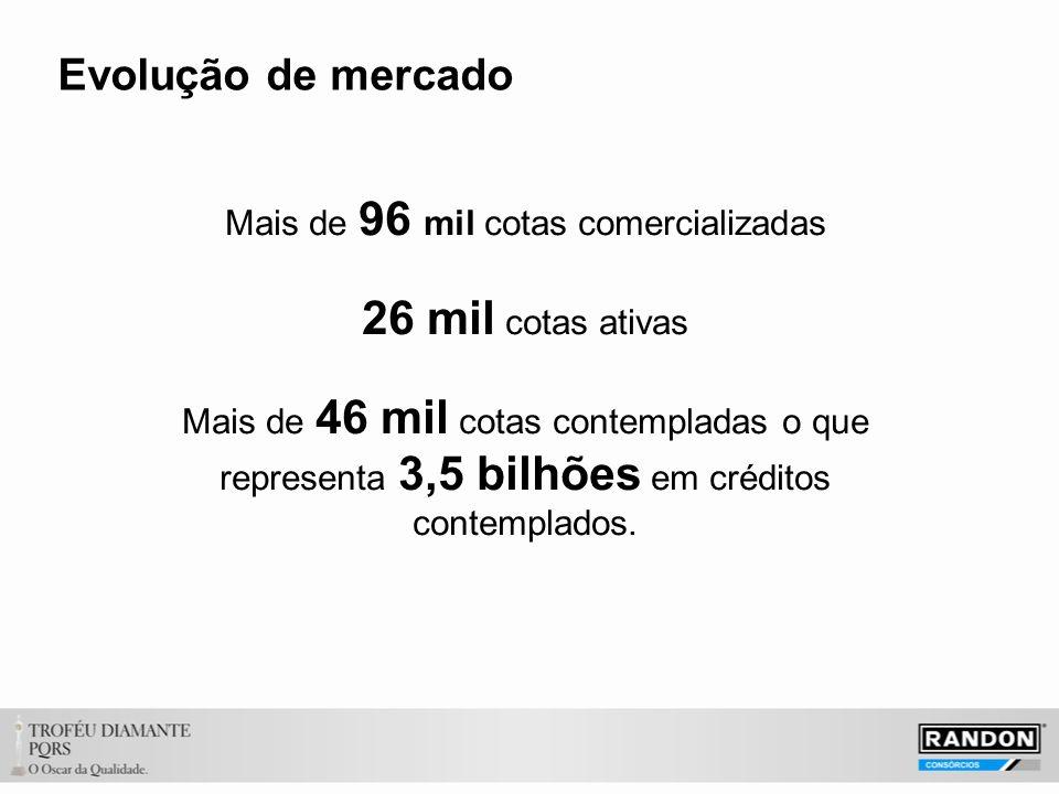 Evolução de mercado Mais de 96 mil cotas comercializadas 26 mil cotas ativas Mais de 46 mil cotas contempladas o que representa 3,5 bilhões em créditos contemplados.