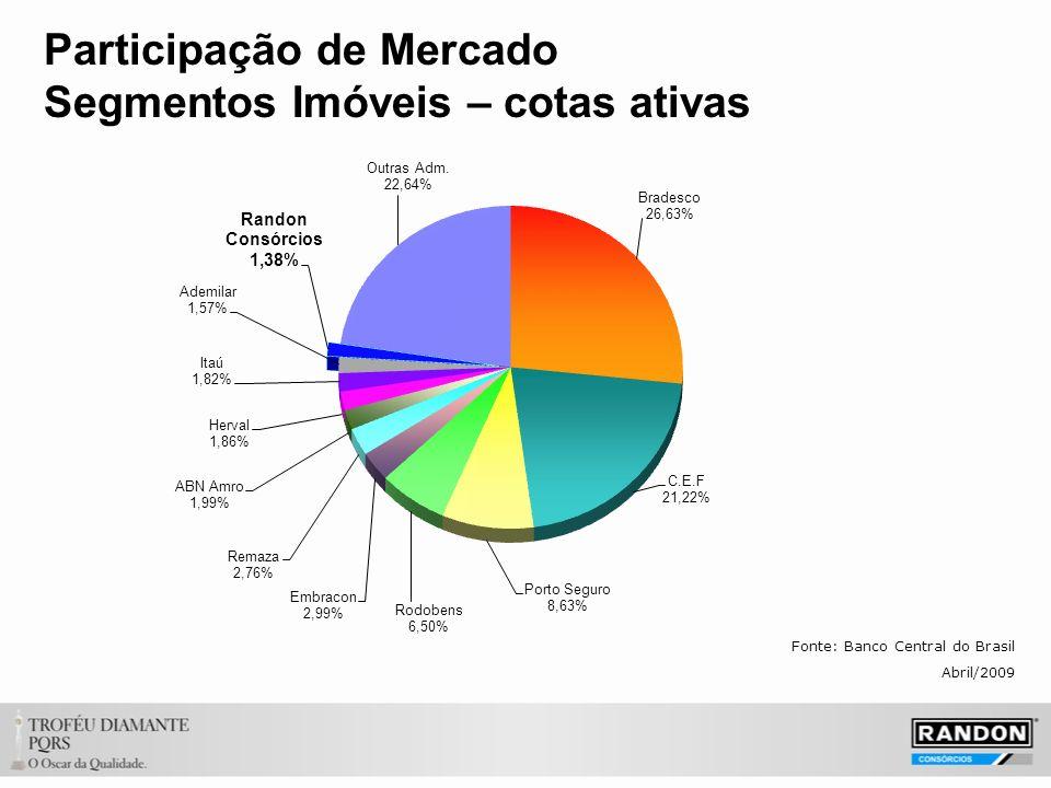 Participação de Mercado Segmentos Imóveis – cotas ativas Fonte: Banco Central do Brasil Abril/2009
