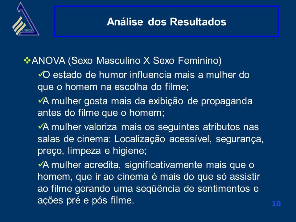 Clique aqui para alterar o título mestre 10 Análise dos Resultados ANOVA (Sexo Masculino X Sexo Feminino) O estado de humor influencia mais a mulher d