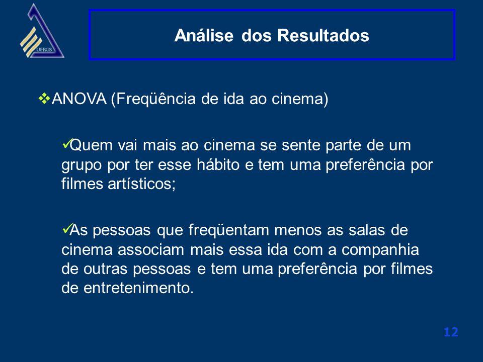 Clique aqui para alterar o título mestre 12 Análise dos Resultados ANOVA (Freqüência de ida ao cinema) Quem vai mais ao cinema se sente parte de um gr