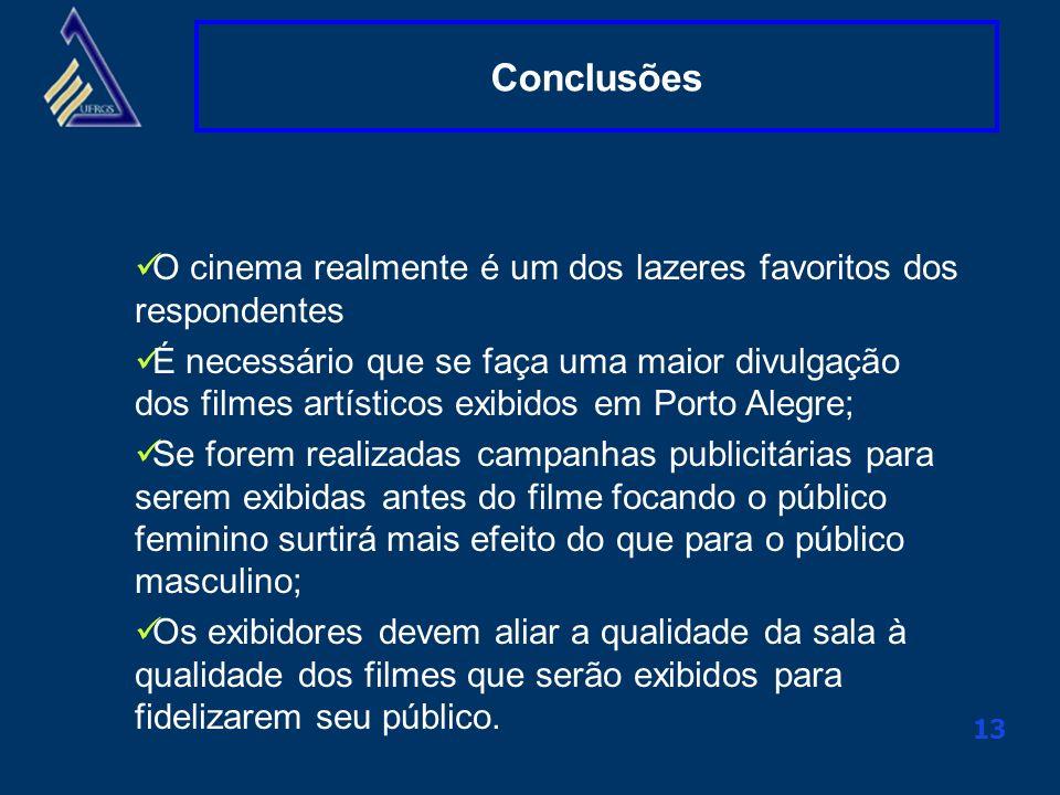 Clique aqui para alterar o título mestre 13 Conclusões O cinema realmente é um dos lazeres favoritos dos respondentes É necessário que se faça uma mai