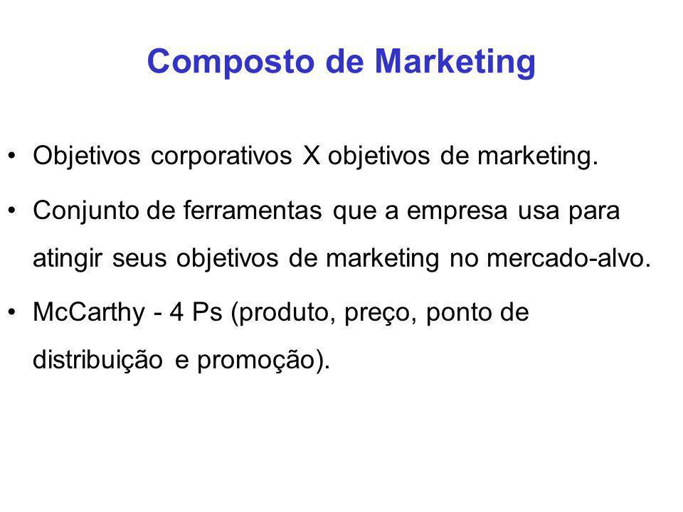 Composto de Marketing Objetivos corporativos X objetivos de marketing.