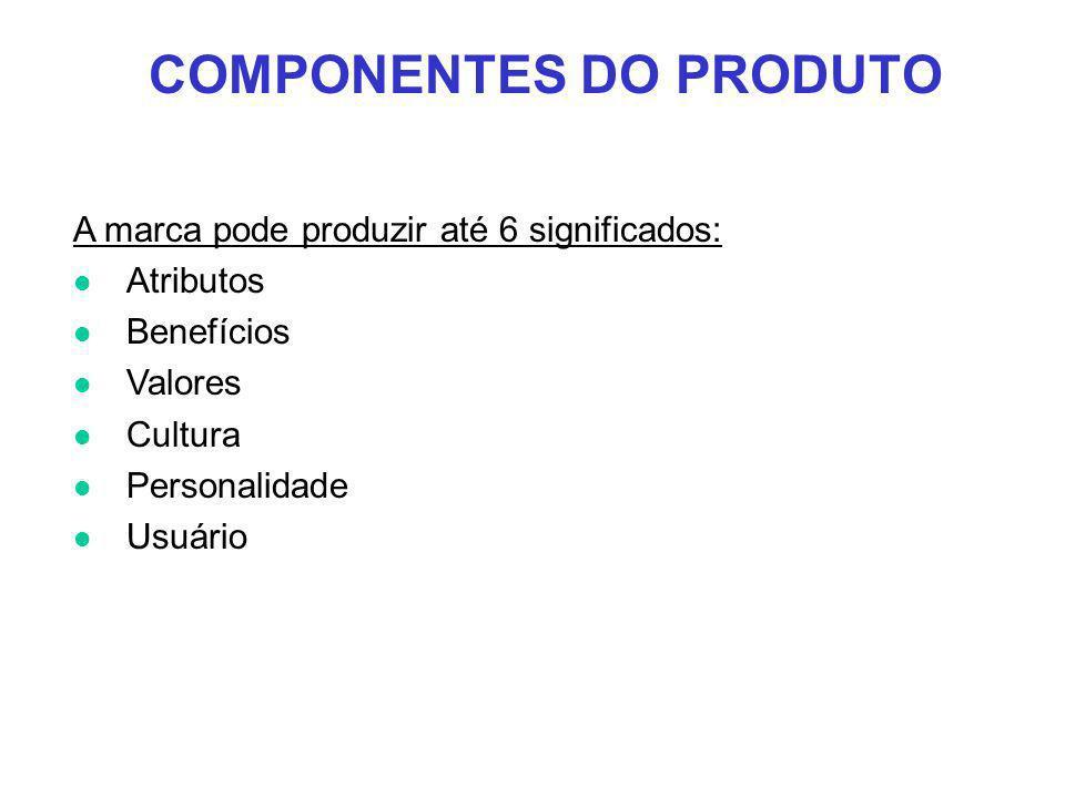 COMPONENTES DO PRODUTO A marca pode produzir até 6 significados: l Atributos l Benefícios l Valores l Cultura l Personalidade l Usuário