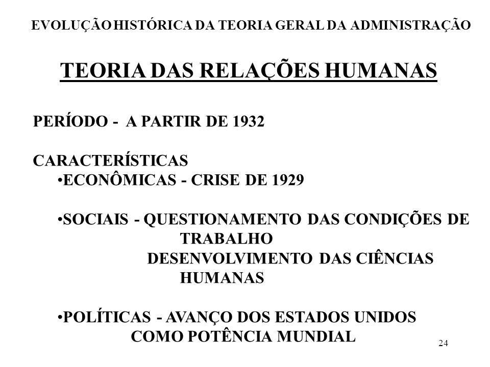 24 EVOLUÇÃO HISTÓRICA DA TEORIA GERAL DA ADMINISTRAÇÃO TEORIA DAS RELAÇÕES HUMANAS PERÍODO - A PARTIR DE 1932 CARACTERÍSTICAS ECONÔMICAS - CRISE DE 19