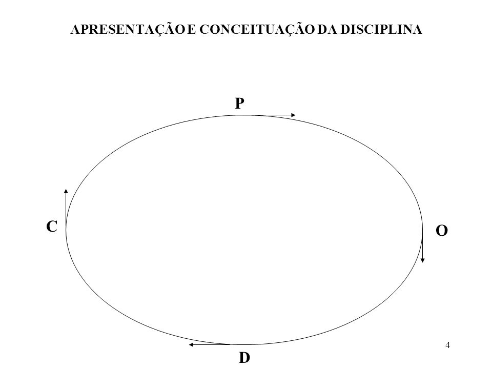 4 APRESENTAÇÃO E CONCEITUAÇÃO DA DISCIPLINA P O D C