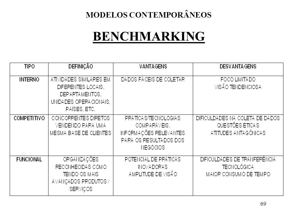69 BENCHMARKING MODELOS CONTEMPORÂNEOS