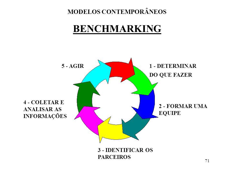 71 BENCHMARKING MODELOS CONTEMPORÂNEOS 1 - DETERMINAR DO QUE FAZER 2 - FORMAR UMA EQUIPE 3 - IDENTIFICAR OS PARCEIROS 4 - COLETAR E ANALISAR AS INFORM