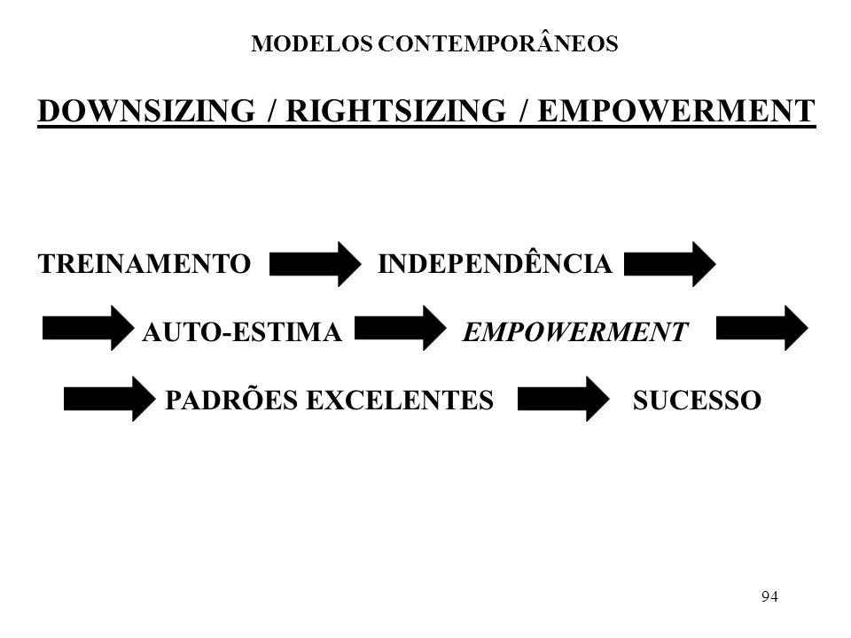 94 DOWNSIZING / RIGHTSIZING / EMPOWERMENT MODELOS CONTEMPORÂNEOS TREINAMENTOINDEPENDÊNCIA AUTO-ESTIMAEMPOWERMENT PADRÕES EXCELENTESSUCESSO