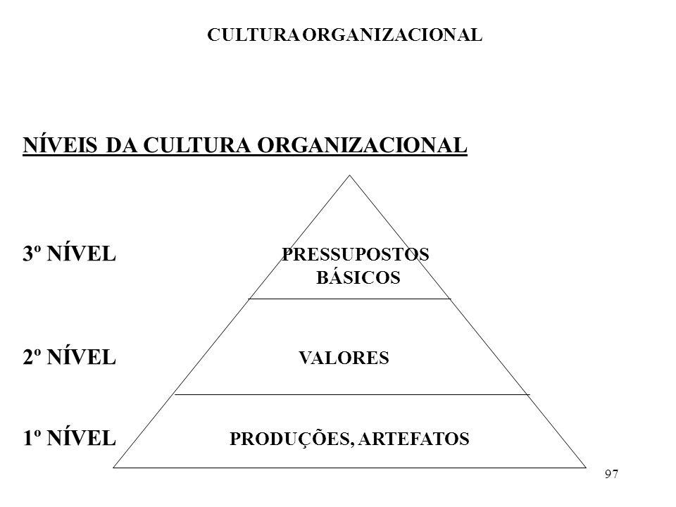 97 CULTURA ORGANIZACIONAL NÍVEIS DA CULTURA ORGANIZACIONAL 3º NÍVEL PRESSUPOSTOS BÁSICOS 2º NÍVEL VALORES 1º NÍVEL PRODUÇÕES, ARTEFATOS