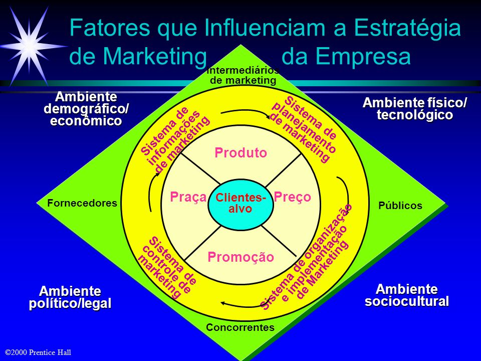 ©2000 Prentice Hall Concorrentes Intermediários de marketing Públicos Fornecedores Fatores que Influenciam a Estratégia de Marketing da Empresa Sistem