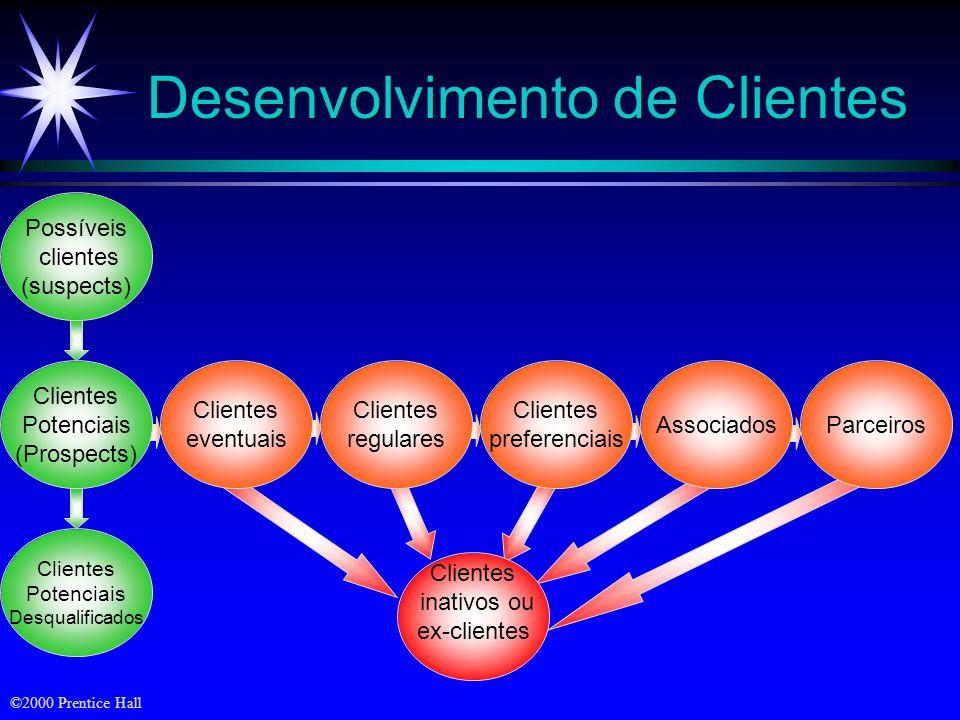 ©2000 Prentice Hall Níveis de Marketing de Relacionamento Muitos clientes/ Distribuidores Quantidade média de clientes/ Distribuidores Poucos clientes