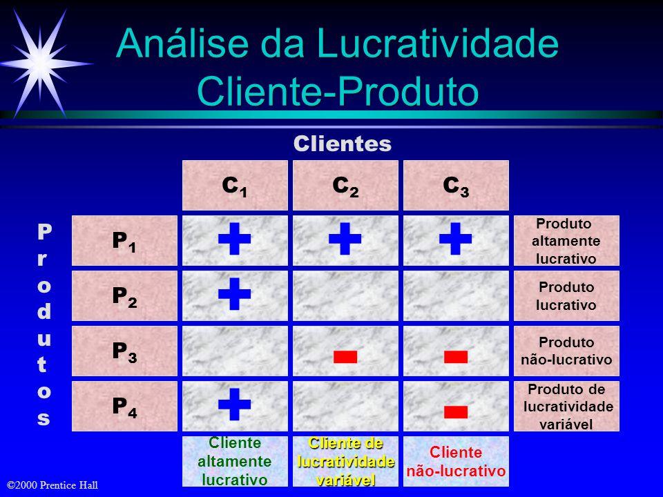©2000 Prentice Hall Clientes inativos ou ex-clientes Desenvolvimento de Clientes ParceirosAssociados Clientes preferenciais Clientes regulares Cliente