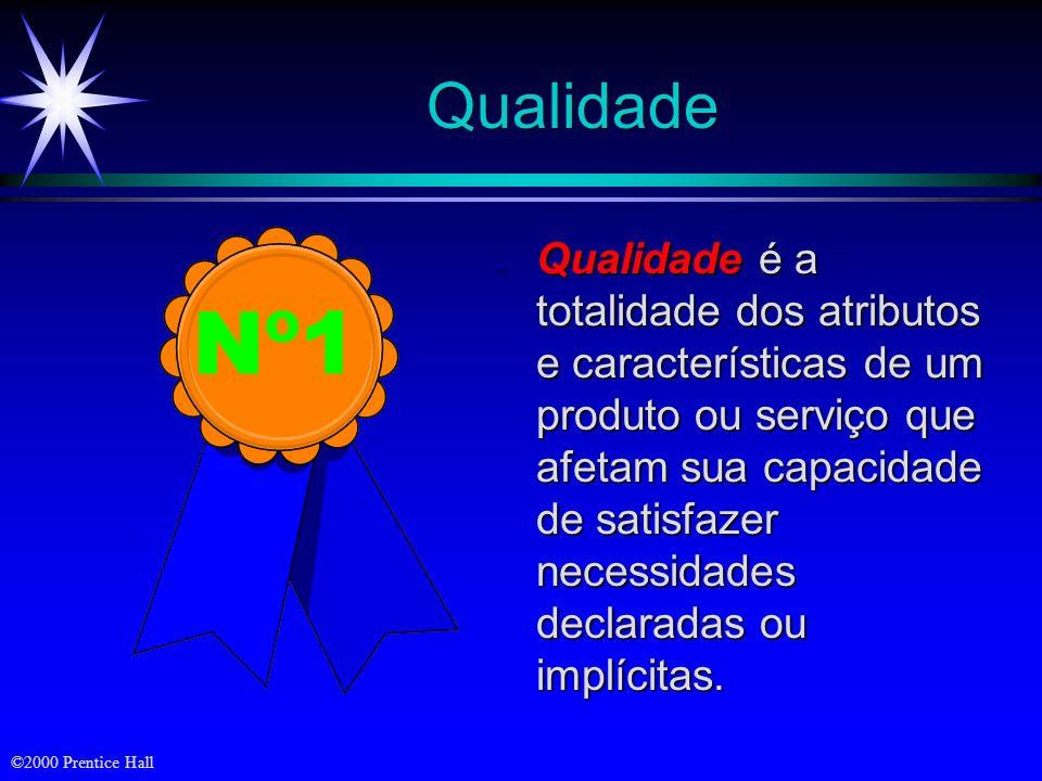©2000 Prentice Hall O Triângulo do Lucro Criação de valor Vantagem competitiva Operações internas LucroLucro