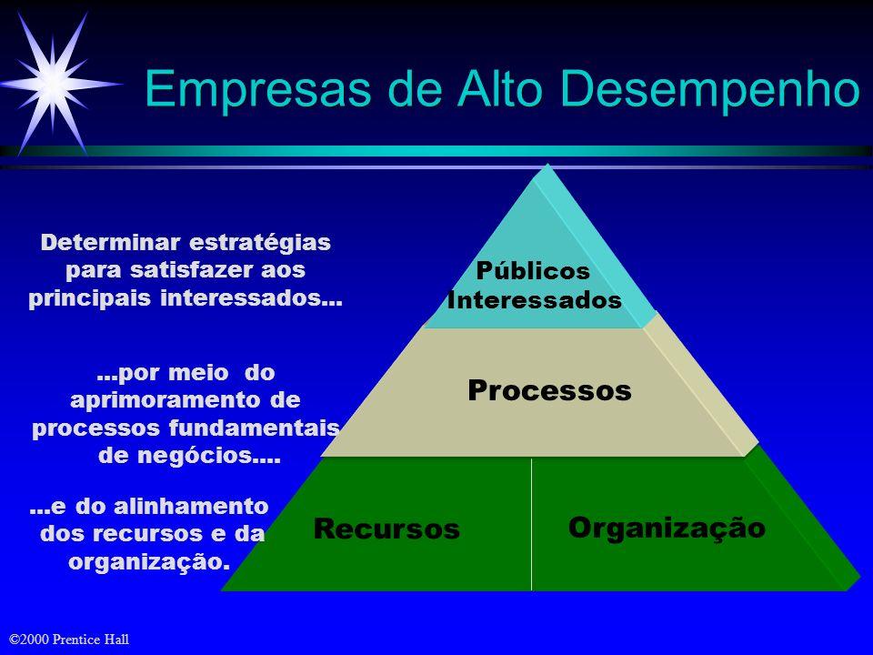 Recursos Organização...e do alinhamento dos recursos e da organização.