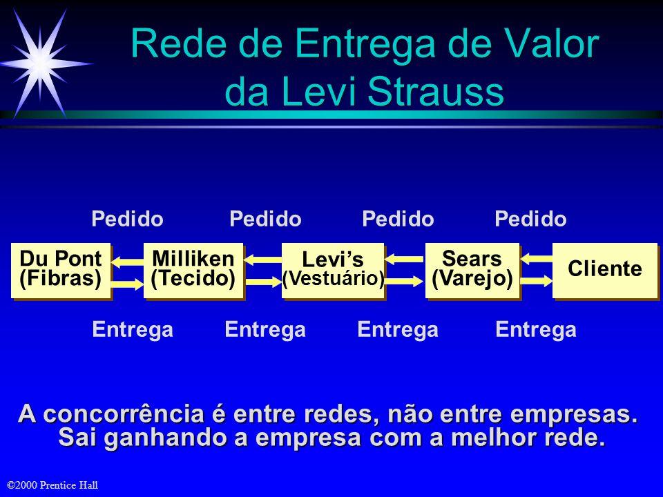 ©2000 Prentice Hall Rede de Entrega de Valor da Levi Strauss A concorrência é entre redes, não entre empresas.