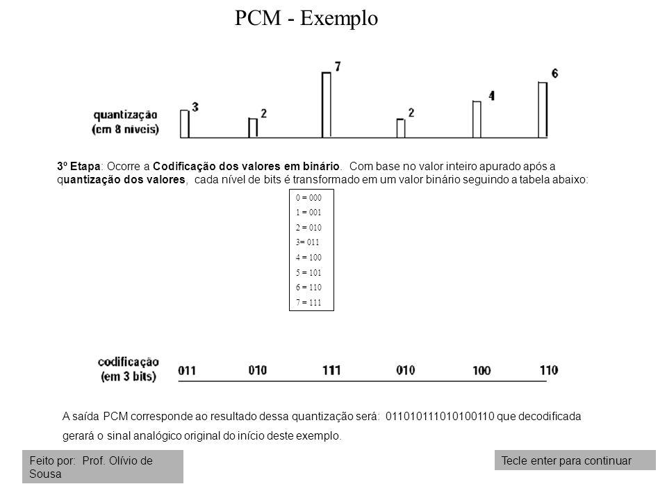 PCM - Exemplo Tecle enter para continuarFeito por: Prof. Olívio de Sousa 0 = 000 1 = 001 2 = 010 3= 011 4 = 100 5 = 101 6 = 110 7 = 111 3º Etapa: Ocor