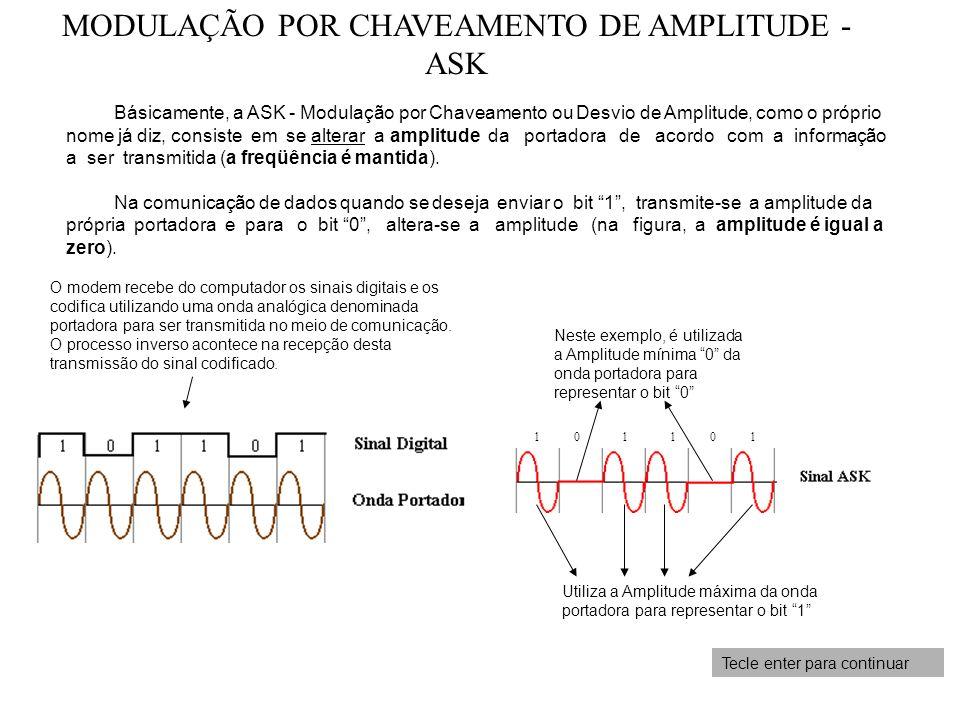 MODULAÇÃO POR CHAVEAMENTO DE AMPLITUDE - ASK Tecle enter para continuar Utiliza a Amplitude máxima da onda portadora para representar o bit 1 Neste ex