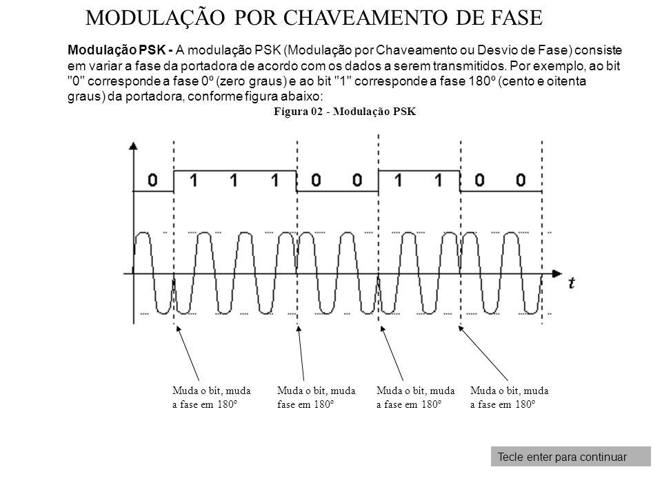 Tecle enter para continuar Modulação PSK - A modulação PSK (Modulação por Chaveamento ou Desvio de Fase) consiste em variar a fase da portadora de aco