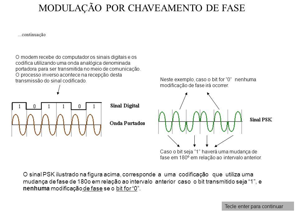MODULAÇÃO POR CHAVEAMENTO DE FASE Tecle enter para continuar Caso o bit seja 1 haverá uma mudança de fase em 180º em relação ao intervalo anterior. Ne
