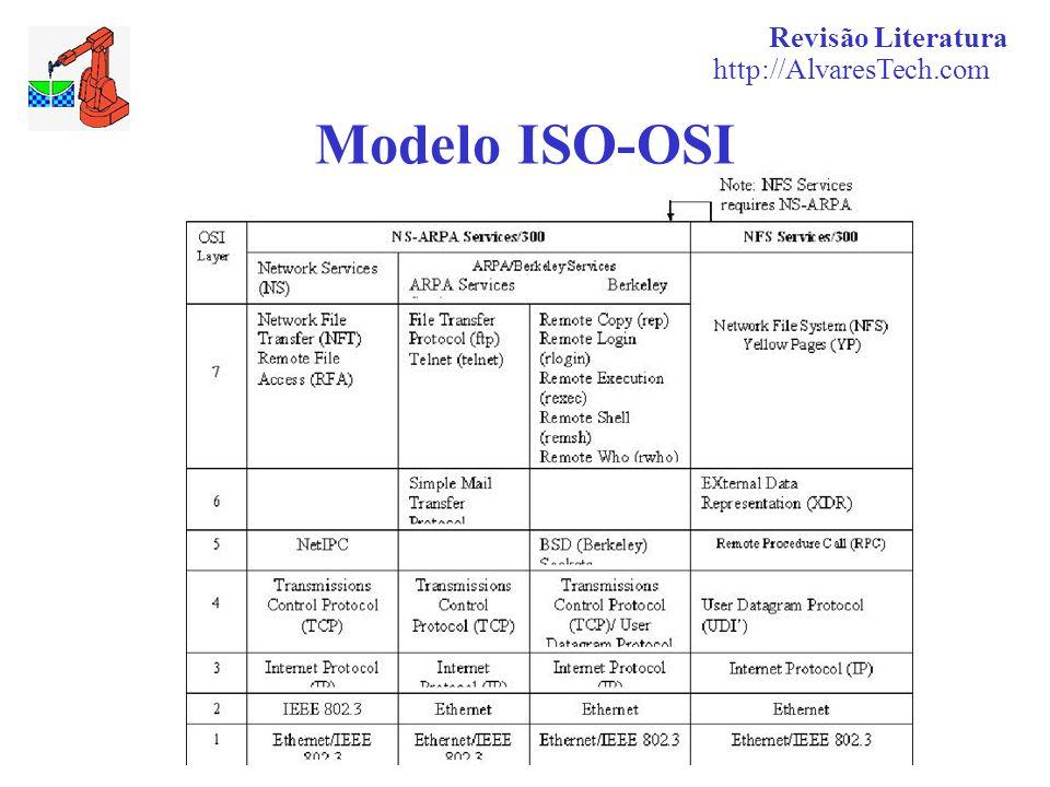 Revisão Literatura http://AlvaresTech.com Modelo ISO-OSI