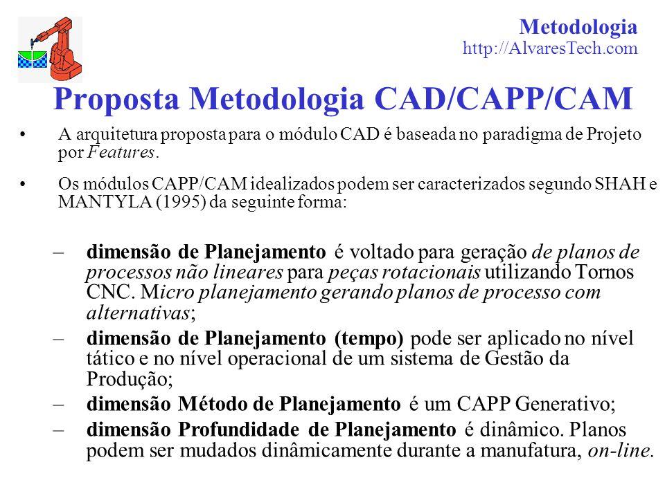 Metodologia http://AlvaresTech.com Proposta Metodologia CAD/CAPP/CAM A arquitetura proposta para o módulo CAD é baseada no paradigma de Projeto por Fe