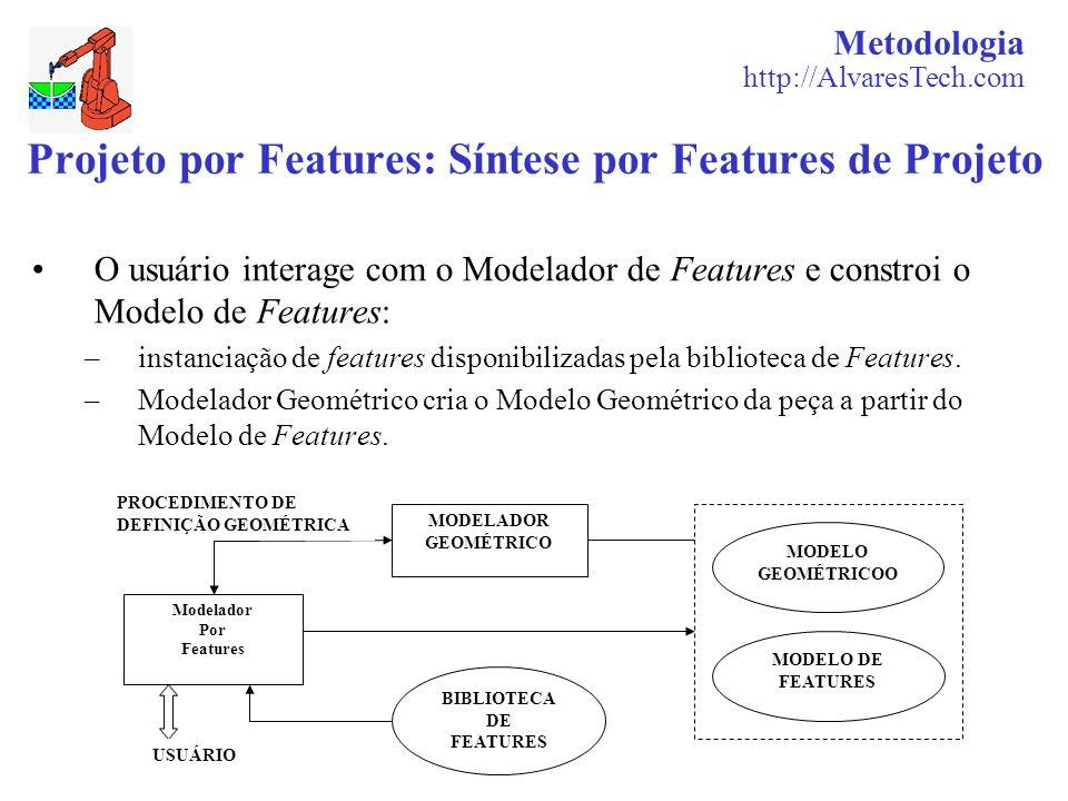 Metodologia http://AlvaresTech.com Projeto por Features: Síntese por Features de Projeto O usuário interage com o Modelador de Features e constroi o M