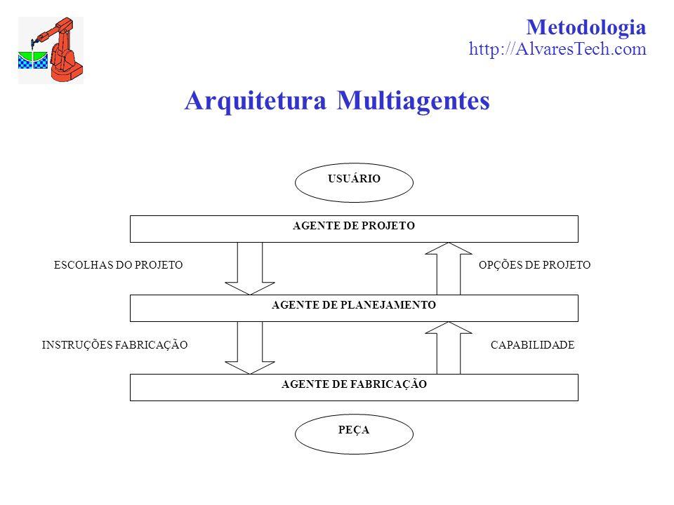 Metodologia http://AlvaresTech.com Arquitetura Multiagentes AGENTE DE PROJETO AGENTE DE PLANEJAMENTO AGENTE DE FABRICAÇÃO PEÇA USUÁRIO ESCOLHAS DO PRO