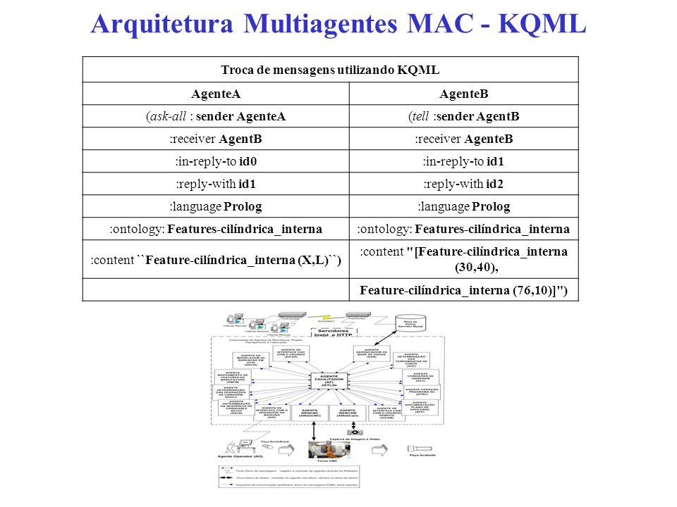Arquitetura Multiagentes MAC - KQML Troca de mensagens utilizando KQML AgenteAAgenteB (ask-all : sender AgenteA(tell :sender AgentB :receiver AgentB:r