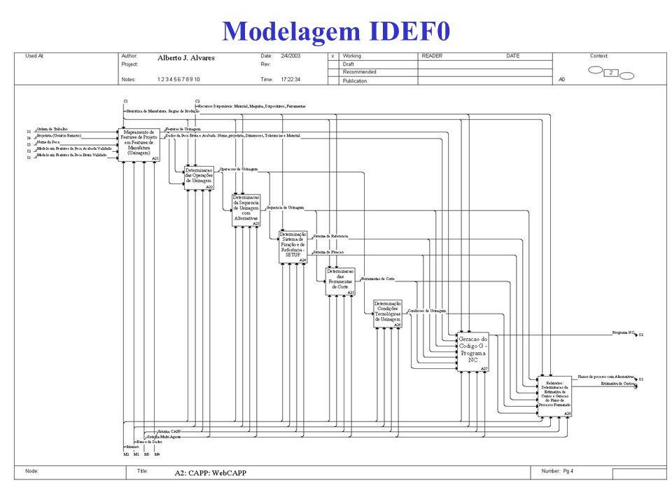 Modelagem IDEF0
