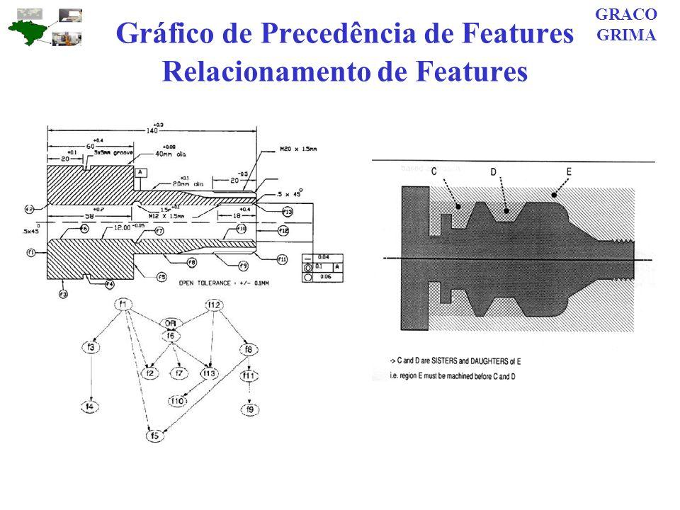 Gráfico de Precedência de Features Relacionamento de Features GRACO GRIMA