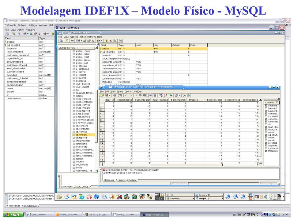 Modelagem IDEF1X – Modelo Físico - MySQL