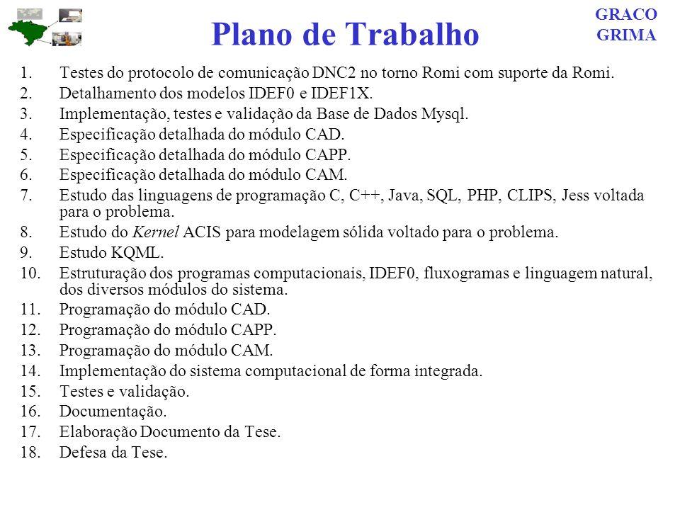Plano de Trabalho 1.Testes do protocolo de comunicação DNC2 no torno Romi com suporte da Romi. 2.Detalhamento dos modelos IDEF0 e IDEF1X. 3.Implementa