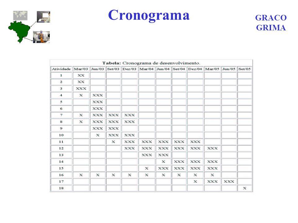 Cronograma GRACO GRIMA