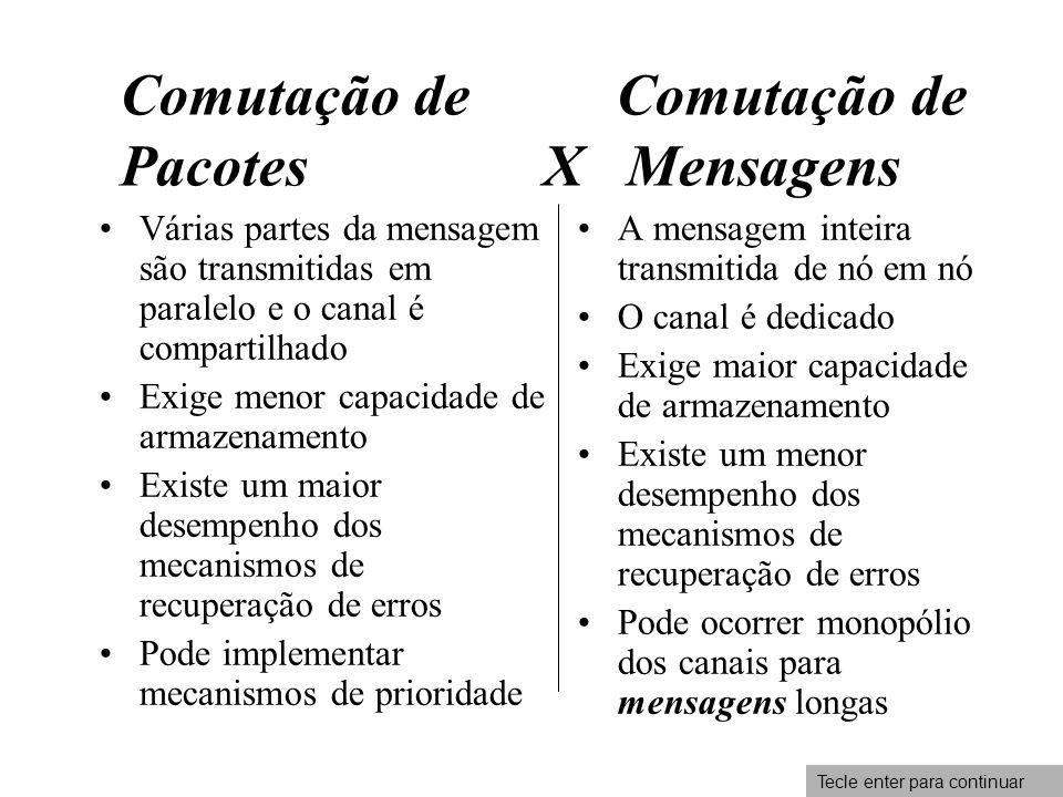 Comutação de Comutação de Pacotes X Mensagens Várias partes da mensagem são transmitidas em paralelo e o canal é compartilhado Exige menor capacidade