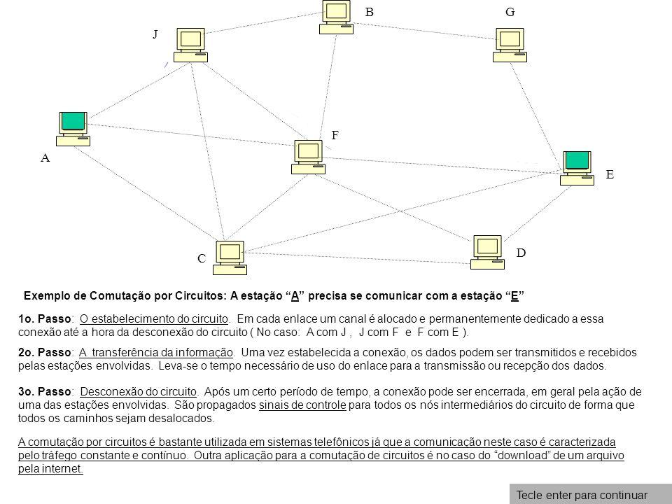 A C D E F GB J Exemplo de Comutação por Circuitos: A estação A precisa se comunicar com a estação E 1o. Passo: O estabelecimento do circuito. Em cada