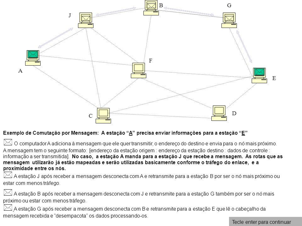 A C D E F GB J Exemplo de Comutação por Mensagem: A estação A precisa enviar informações para a estação E O computador A adiciona à mensagem que ele q