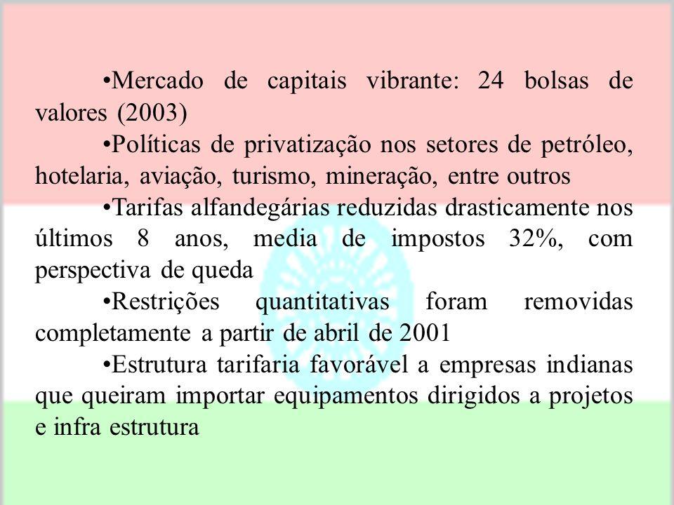 Importações US$ 75 bilhões e exportações US$ 62 bilhões, nos períodos de 2003-2004 Inflação < que 3,8% (setembro de 2003) Moeda: Rupia (1S$ = 44 Rupia
