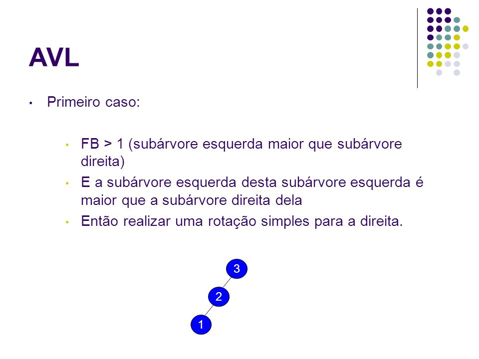 Primeiro caso: FB > 1 (subárvore esquerda maior que subárvore direita) E a subárvore esquerda desta subárvore esquerda é maior que a subárvore direita