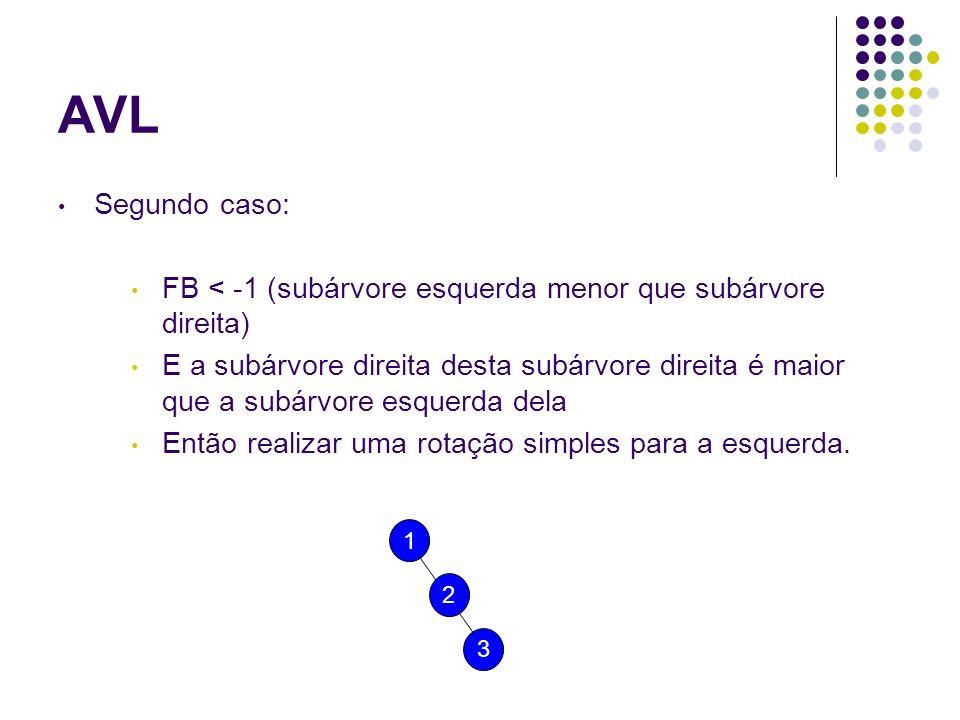 Segundo caso: FB < -1 (subárvore esquerda menor que subárvore direita) E a subárvore direita desta subárvore direita é maior que a subárvore esquerda