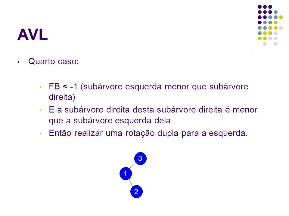 Quarto caso: FB < -1 (subárvore esquerda menor que subárvore direita) E a subárvore direita desta subárvore direita é menor que a subárvore esquerda d