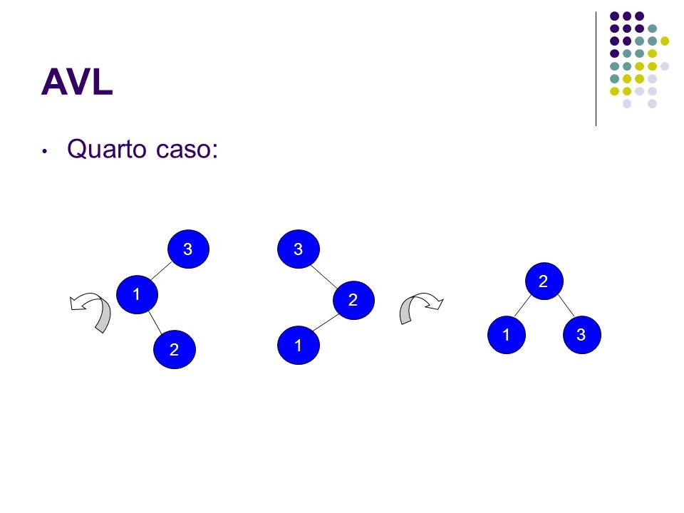 Quarto caso: AVL 1 3 2 2 3 1 2 1 3