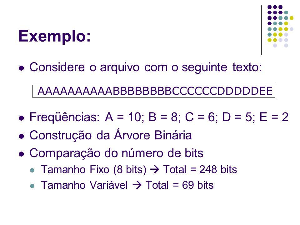 Exemplo: Freqüências: A = 10; B = 8; C = 6; D = 5; E = 2 Construção da Árvore Binária Comparação do número de bits Tamanho Fixo (8 bits) Total = 248 b