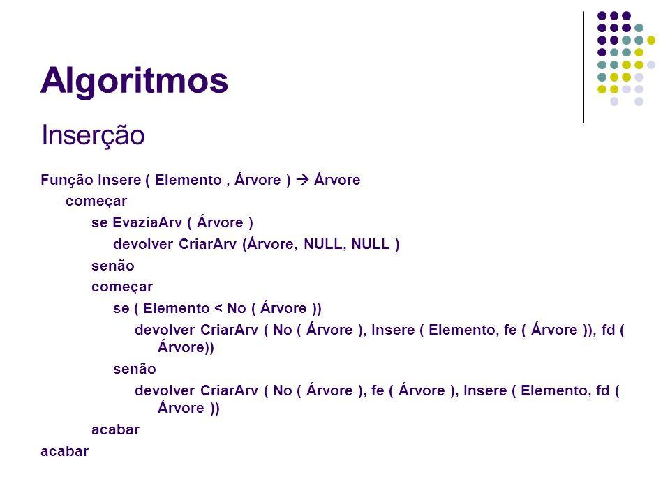 Algoritmos Deleção Função eliminar (Elemento, Árvore) Árvore; começar se EvaziaArv ( Árvore ) eliminar = NULL senão começar se No ( Árvore )=x começar se EvaziaArv (fd(a)) eliminar=fe(a) senão se EvaziaArv (fe(a)) eliminar=fd(a) senão eliminar = CriarArv (min(fd(a)),fe(a),eliminar(min(fd(a))),fd(a)) acabar senão começar Se x < No(Árvore) eliminar = CriarArv (no(a),eliminar(x,fe(a),fd(a)); senão elimina = CriarArv (no(a),fe(a),eliminar(x,fd(a)); acabar devolver Árvore acabar