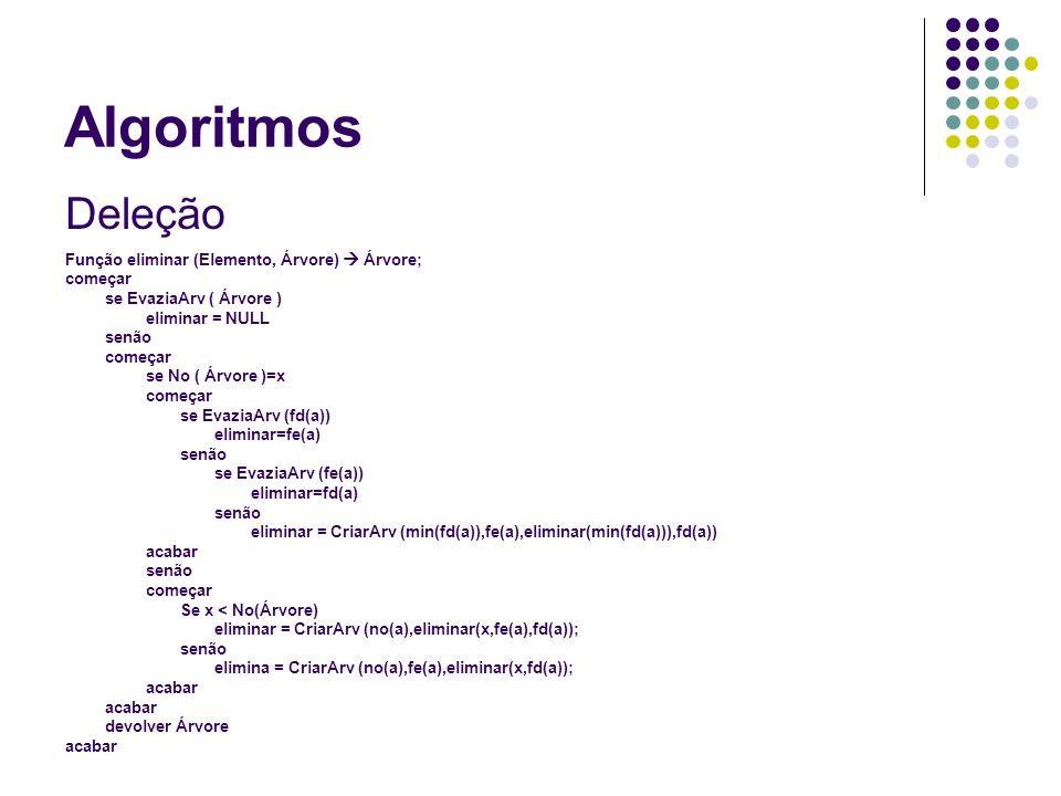 Algoritmos Busca O algoritmo de busca é idêntico ao algoritmo de inserção, com pequenas modificações: Função Busca (Elemento, Árvore) Árvore começa enquanto (Nó(Árvore) != Elemento) se (Nó (Árvore) = NULL) devolva NULL se (Elemento < Nó (Árvore)) Busca (Elemento, fe(Árvore)) senão começa se (Elemento > Nó(Árvore)) Busca (Elemento, fd(Árvore)) Senão começa se (Elemento = Nó(Árvore)) devolve Nó(Árvore) acaba acaba_enquanto acaba