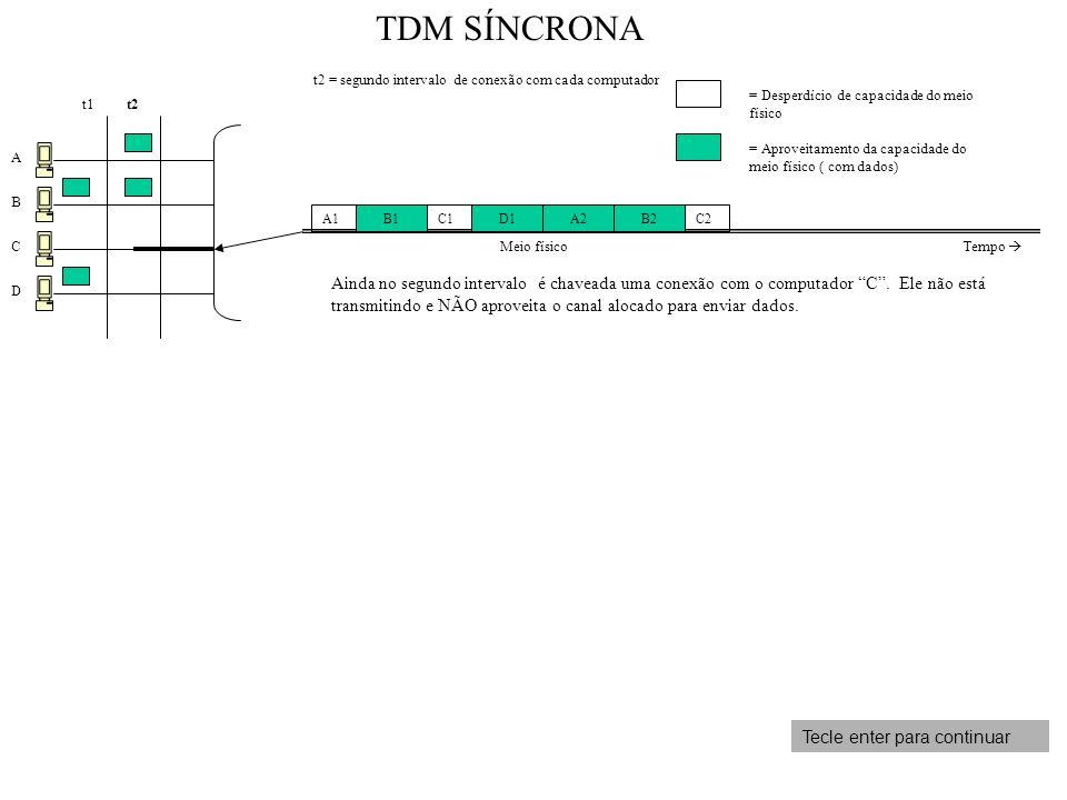 A B C D t1 t2 = segundo intervalo de conexão com cada computador Ainda no segundo intervalo é chaveada uma conexão com o computador C. Ele não está tr